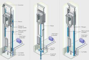 نقشه آسانسور هیدرولیک